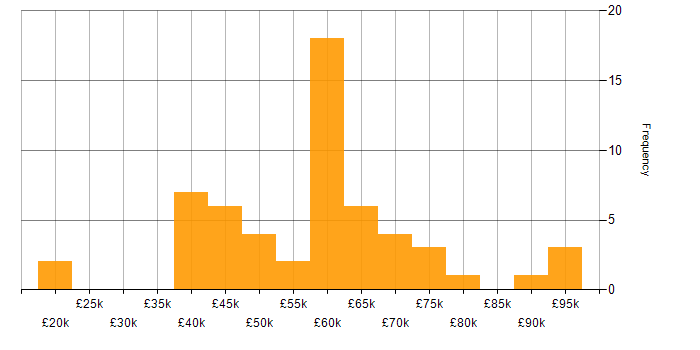 Salary histogram for Public Sector in Berkshire