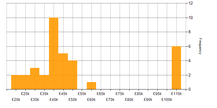 Salary histogram for Public Sector in Lancashire