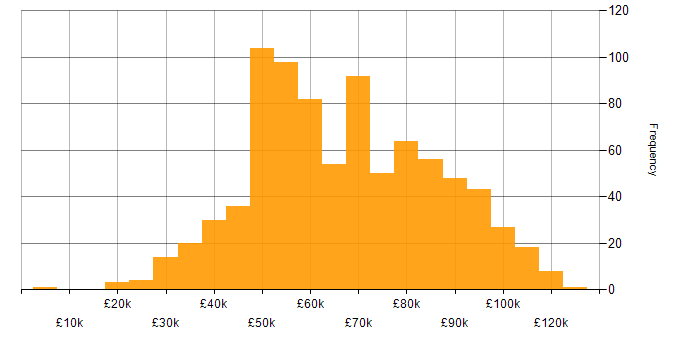 Salary histogram for Public Sector in London
