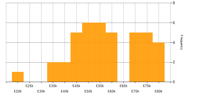 Salary histogram for Public Sector in Surrey