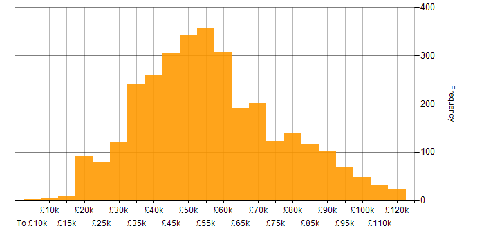 Salary histogram for Public Sector in the UK