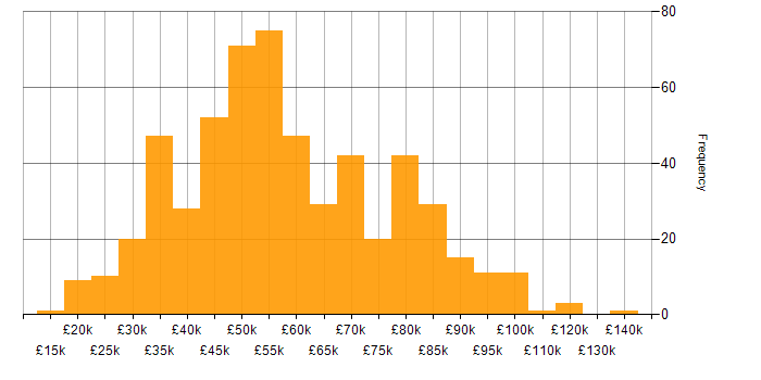 Salary histogram for Publishing in England