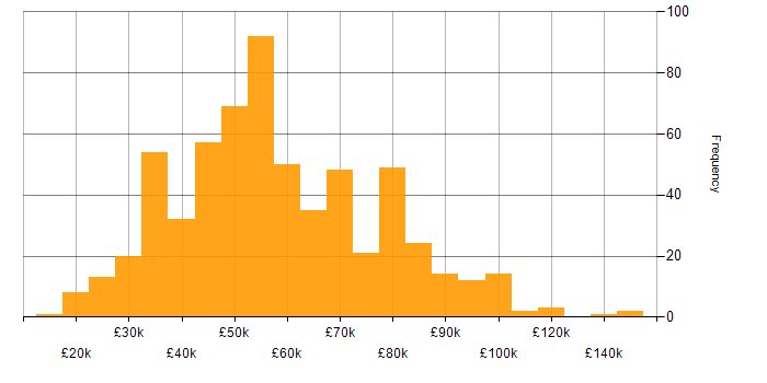 Salary histogram for Publishing in the UK