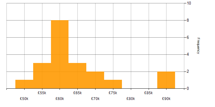 Salary histogram for Puppet in West Yorkshire