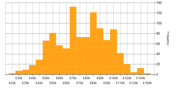 Salary histogram for Python in the City of London