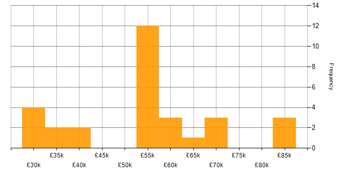 Salary histogram for Python in North Yorkshire