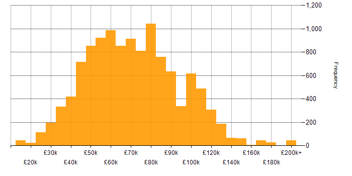 Salary histogram for Python in the UK