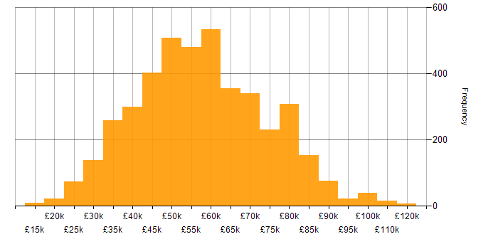 Salary histogram for Python in the UK excluding London