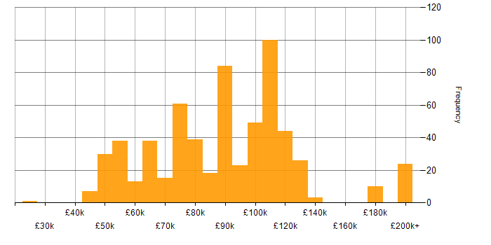 Salary histogram for Python Engineer in London