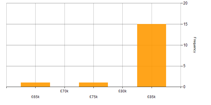Salary histogram for Python Engineer in Oxfordshire
