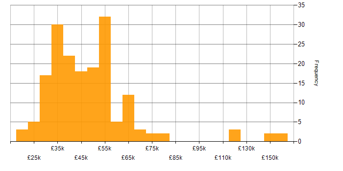 Salary histogram for QA in the East of England