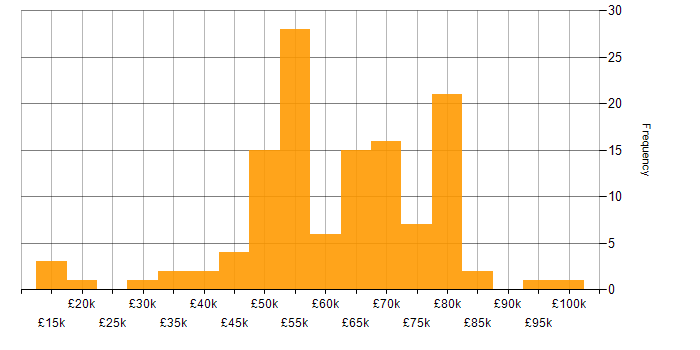 Salary histogram for QA in Surrey