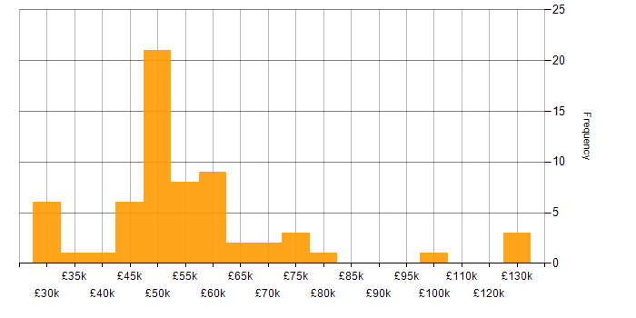 Salary histogram for RDBMS in the North of England