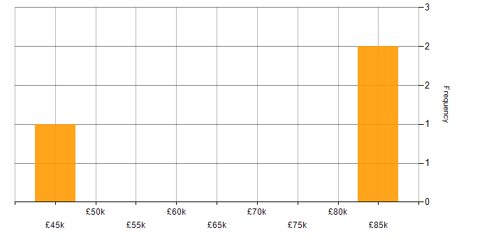 Salary histogram for RDBMS in Northern Ireland
