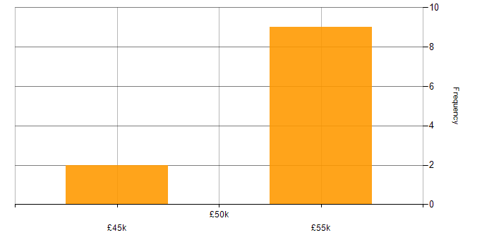 Salary histogram for RDBMS in Surrey