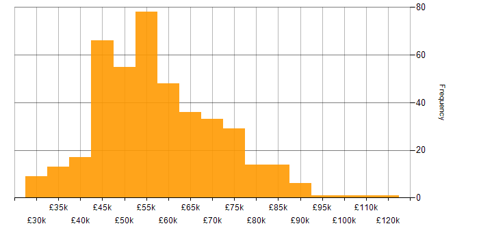 Salary histogram for React in Scotland