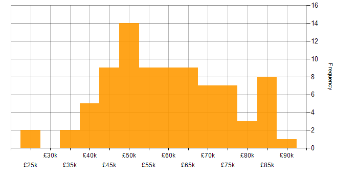 Salary histogram for React in Wales
