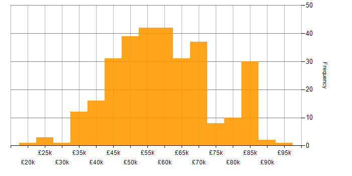 Salary histogram for React in the West Midlands
