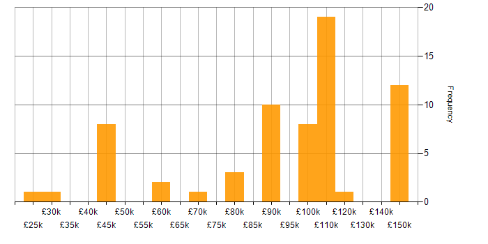 Salary histogram for Reactive Extensions in the UK