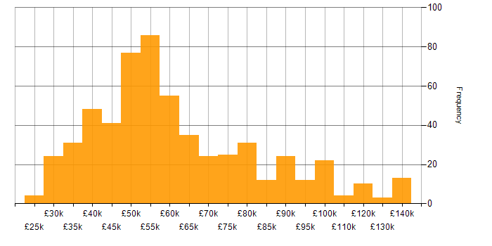 Salary histogram for Red Hat in England