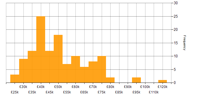 Salary histogram for Red Hat in the South East