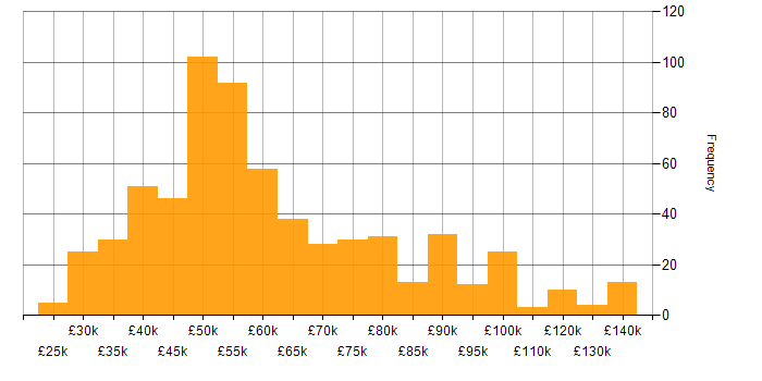 Salary histogram for Red Hat in the UK