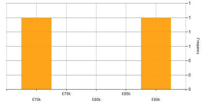 Salary histogram for Red Hat Fuse in the UK