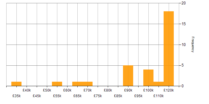 Salary histogram for Redis in the City of London