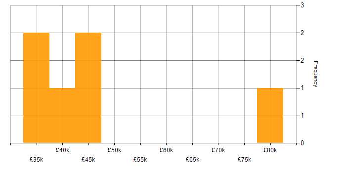 Salary histogram for Redis in the East of England
