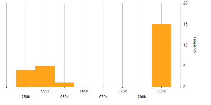 Salary histogram for Redis in Yorkshire