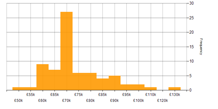 Salary histogram for Reinsurance in the City of London