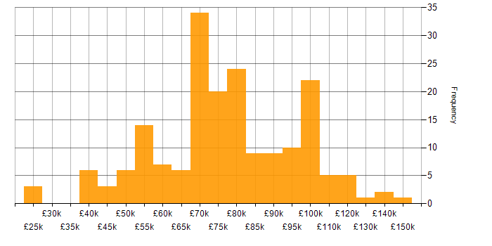 Salary histogram for Relational Database in the City of London