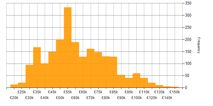 Salary histogram for Relational Database in the UK