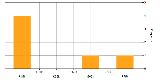 Salary histogram for Remedy ITSM in the South East