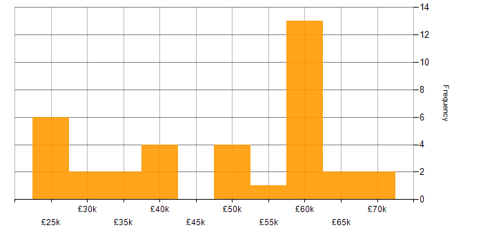 Salary histogram for Replication in the South East