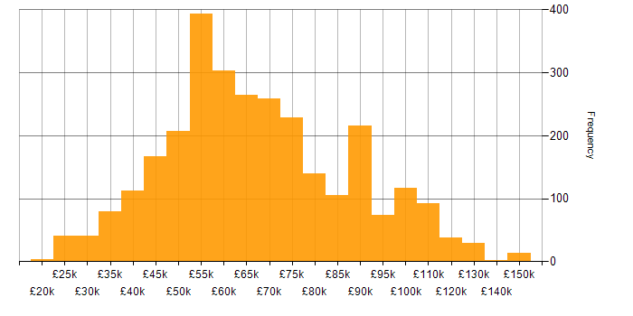 Salary histogram for REST in England