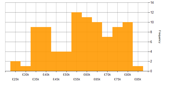 Salary histogram for REST in Scotland