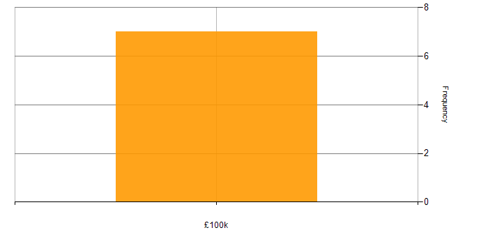 Salary histogram for REST in Woking