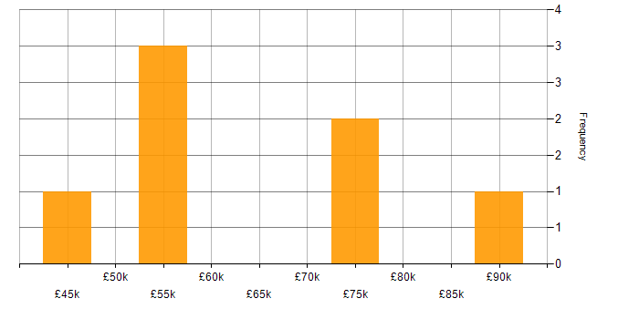 Salary histogram for RESTful in Kent