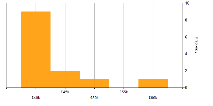 Salary histogram for RESTful in Leicestershire