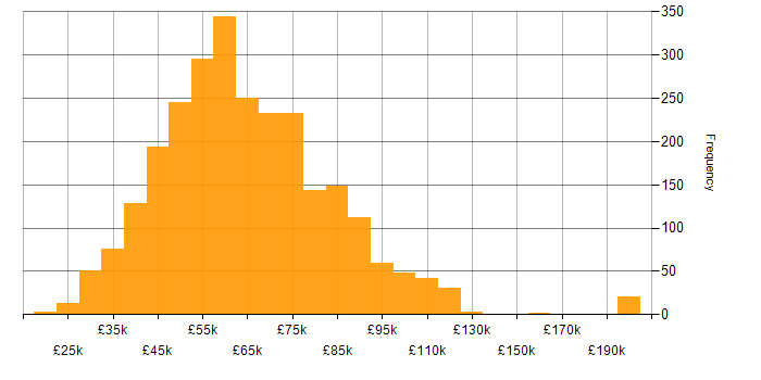 Salary histogram for RESTful in the UK