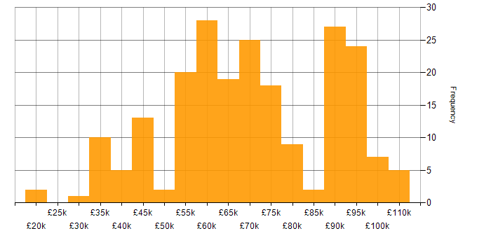 Salary histogram for Retail in the City of London