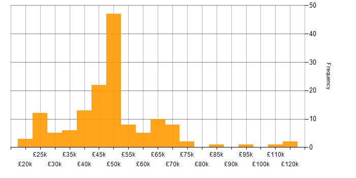 Salary histogram for Retail in the East Midlands