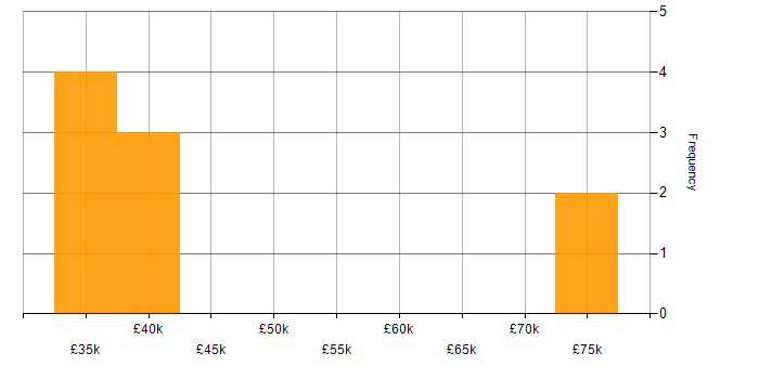 Salary histogram for Retail in Hounslow
