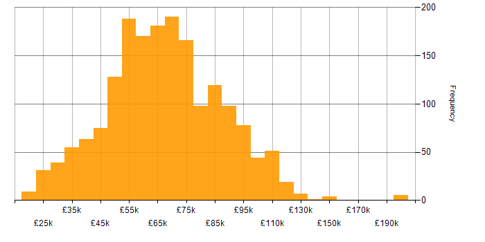 Salary histogram for Retail in London