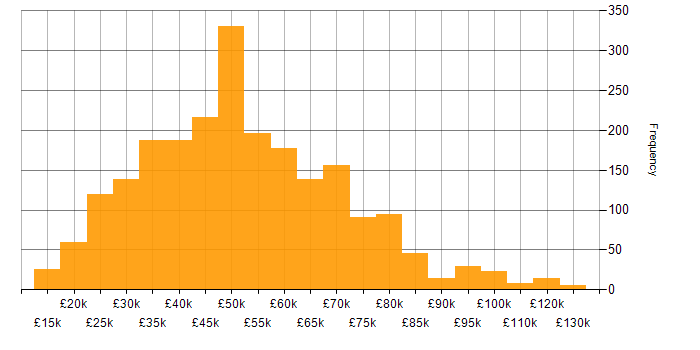 Salary histogram for Retail in the UK excluding London