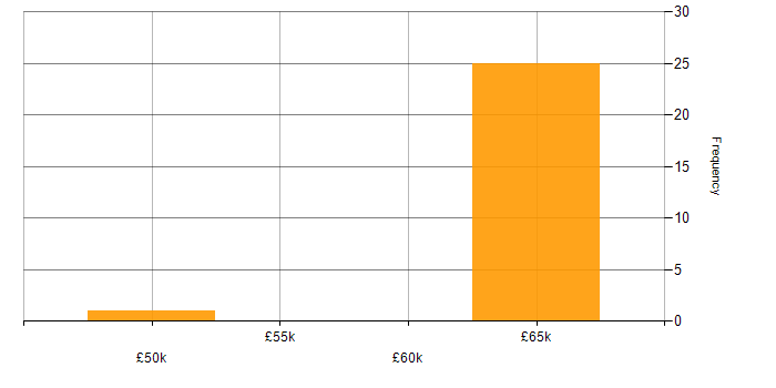 Salary histogram for RHCE in the South West