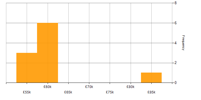 Salary histogram for RIP in the UK