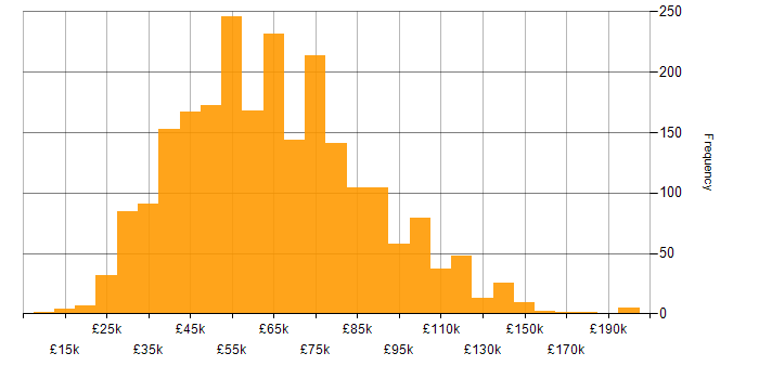Salary histogram for Risk Management in the UK