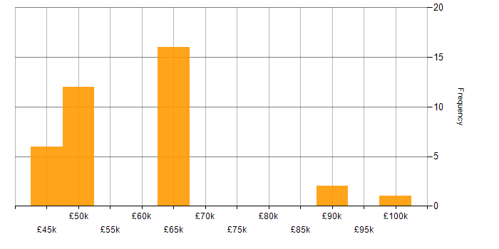 Salary histogram for Route 53 in the North of England